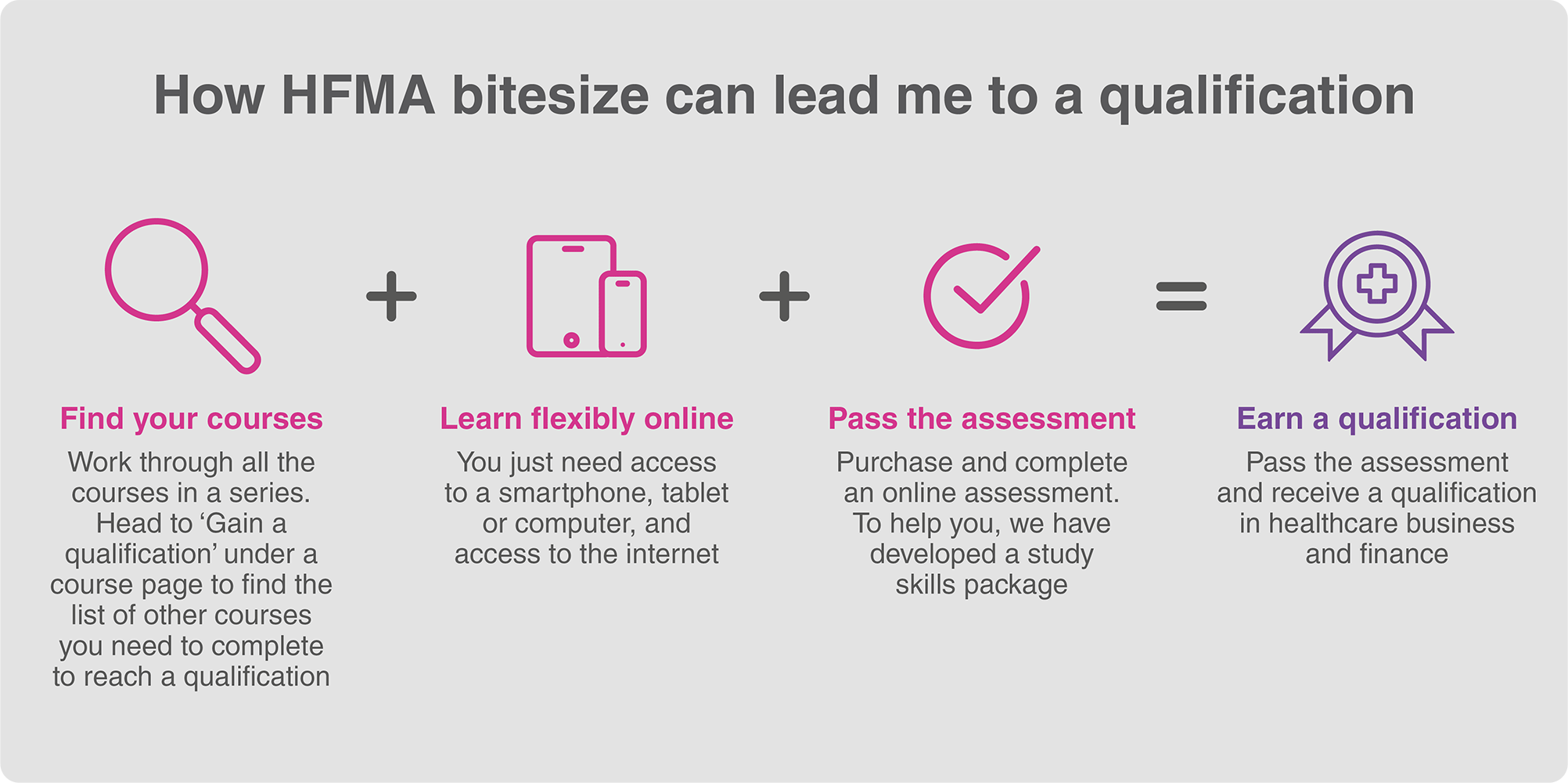 hea-fin-497-can-bitesize-courses-lead-me-to-a-qualification-infographic