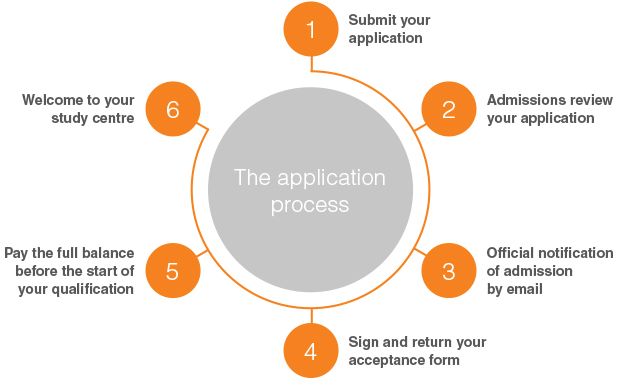 Application-process