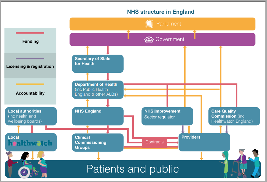 NHS Health Structure in England