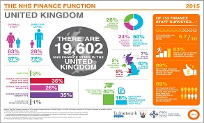 The NHS Finance Function - HFMA Infographic
